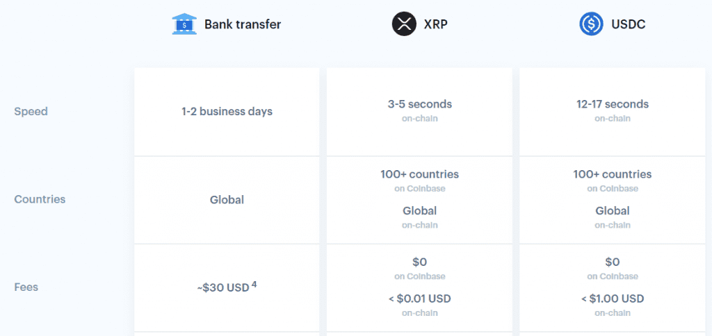 FireShot Capture 113 Send money internationally for free Coinbase www.coinbase.com  1024x484 - Coinbase Officially Declares XRP The Ideal Crypto To Send Money Internationally
