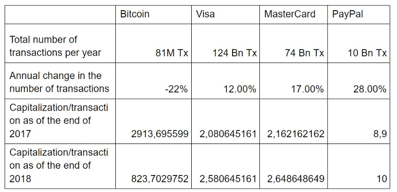 FireShot Capture 119 Transactions Research  How Bitcoin found its niche in competition wit  datalight.me  - Bitcoin (BTC) Vs. MasterCard, PayPal, And Visa: Comparing Payment Methods