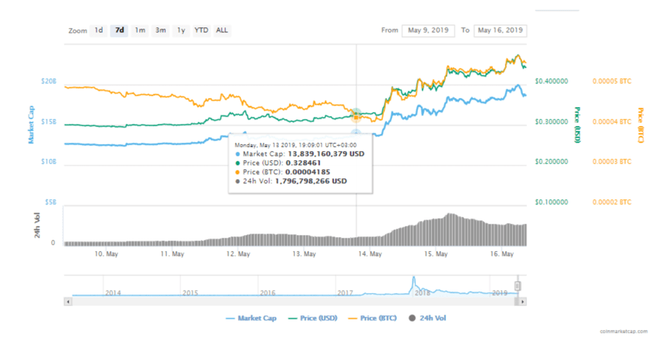 1 3 - XRP Keeps Surging: Is $1 Possible By 2020?