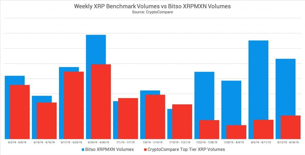 XRP MXN 1024x522 - XRP (XRP) Trading Volume Boosted Thanks To MoneyGram, According To Ripple Executive