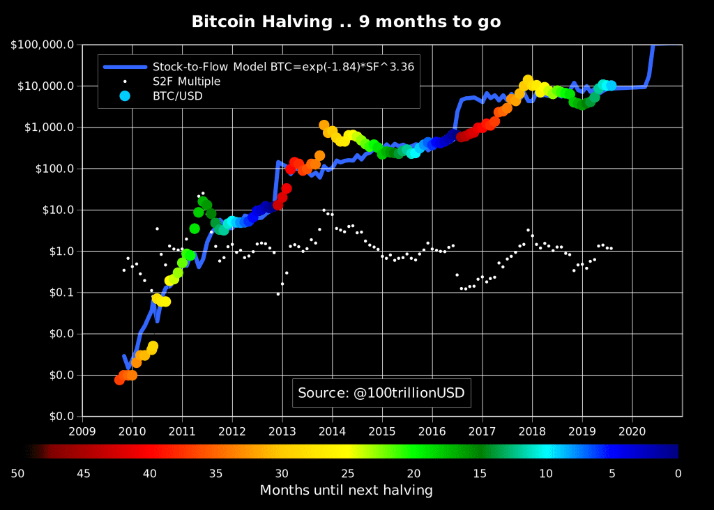 bitcoin btc halving 1024x732 - Bitcoin (BTC) Might Reach $20,000 By May 2020 - Is That Surge Possible?