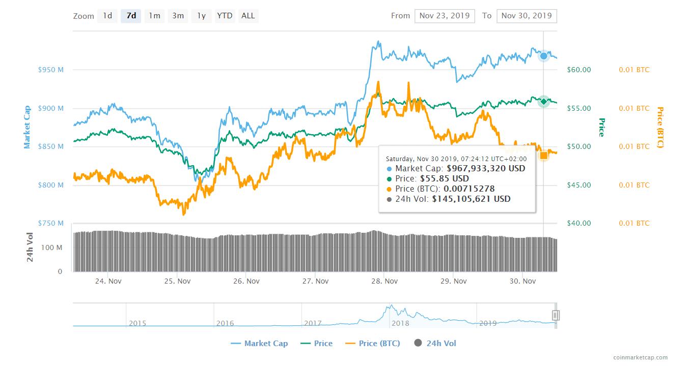 Fireshot Capture 013 Monero (xmr) Price, Charts, Market Cap, And Other Metrics Coinmarke Coinmarketcap.com