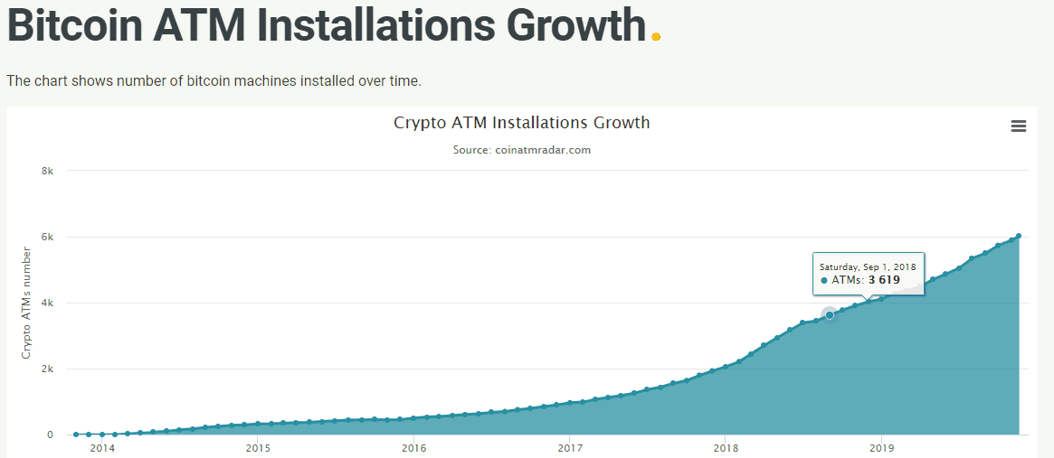 FireShot Capture 403 Bitcoin ATM Installation Growth coinatmradar.com  - Crypto Adoption Increases: Global Bitcoin And Crypto ATMs Hit 6,000