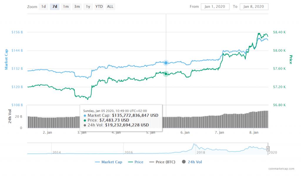 FireShot Capture 027 Bitcoin price charts market cap and other metrics CoinMarketCap  coinmarketcap.com  1024x599 - Litecoin (LTC) May Catalyze Bitcoin (BTC) Bull Run - $50 Mark Remains Crucial