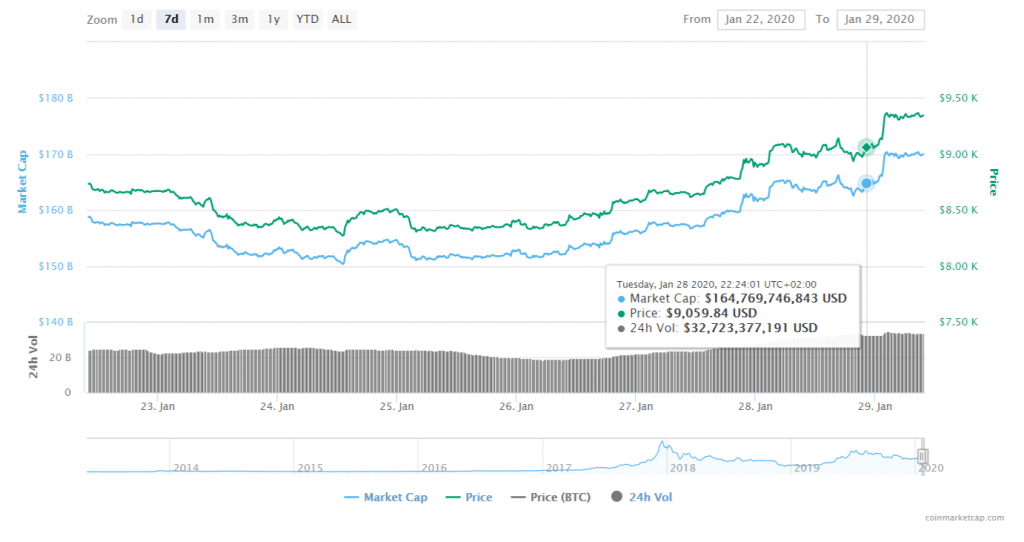 FireShot Capture 042 Bitcoin price charts market cap and other metrics CoinMarketCap  coinmarketcap.com  1024x542 - Bitcoin Races Above 9,300 - Upcoming BTC Halving Is Accelerating Hype