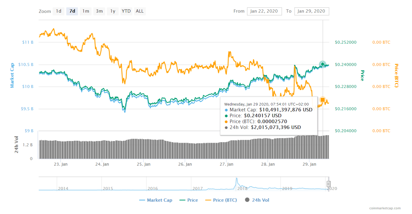 FireShot Capture 044 XRP XRP price charts market cap and other metrics CoinMarketCa  coinmarketcap.com  - XRP Price Prediction: $0.30 Is the Next Stop After The First major Resistance Of $0.25