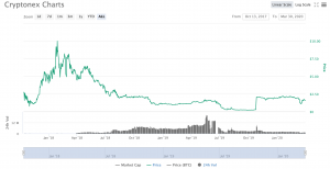 CoinMarketCap CNX 300x154 - Cryptonex (CNX) - A Coin? An Exchange? A Product to dig into!