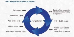 Cryptonex Last image 300x151 - Cryptonex (CNX) - A Coin? An Exchange? A Product to dig into!