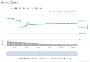 hydro charts 300x206 - Hydro (HYDRO) Rocked By Market Aftershock: Drops another 24% Overnight