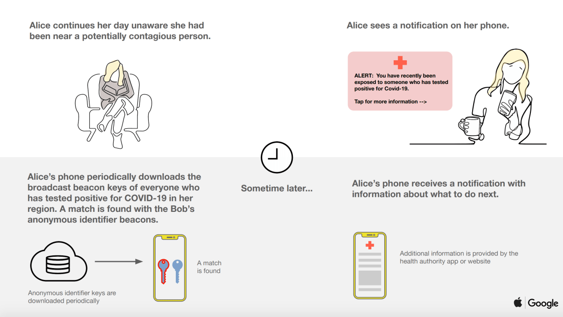 Alice and Bob covid 19 2 - Google And Apple Reveal Coronavirus Contact Tracking Tool For Android And iOS