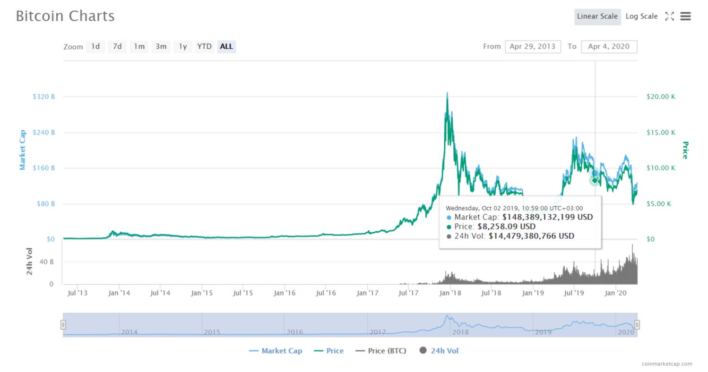 FireShot Capture 025 Bitcoin price charts market cap and other metrics CoinMarketCap  coinmarketcap.com  - Bitcoin $250k Prediction Is Still On Track, Says Tim Draper