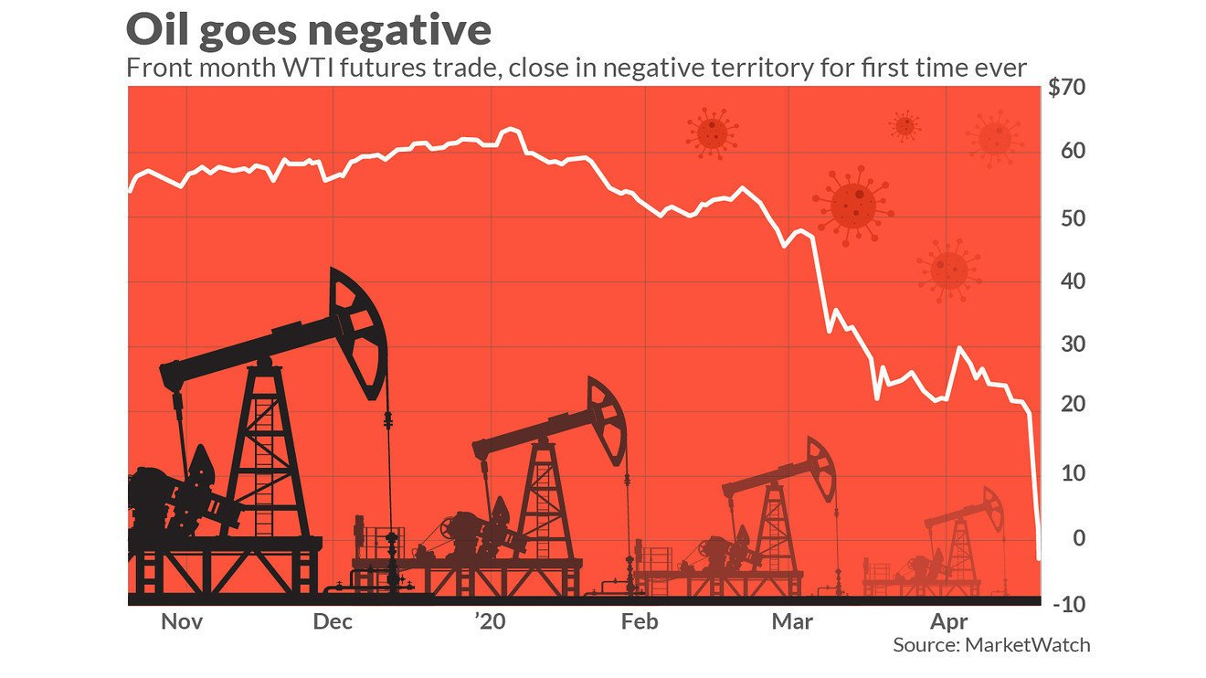 MW IE804 crude  20200420151256 ZG - Bitcoin Is The Ideal Store Of Value After Oil Hits Historic Lows - Crypto Analysts Debate The Issue