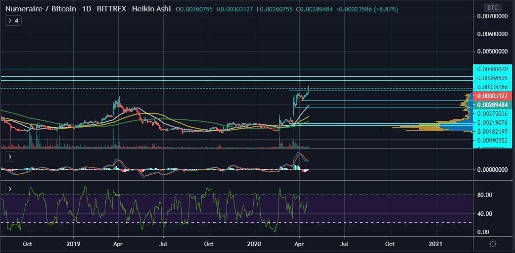 NMRBTC April 19th - Numeraire (NMR) Looks Set to Retest its 2018 High of 400,000 Satoshis
