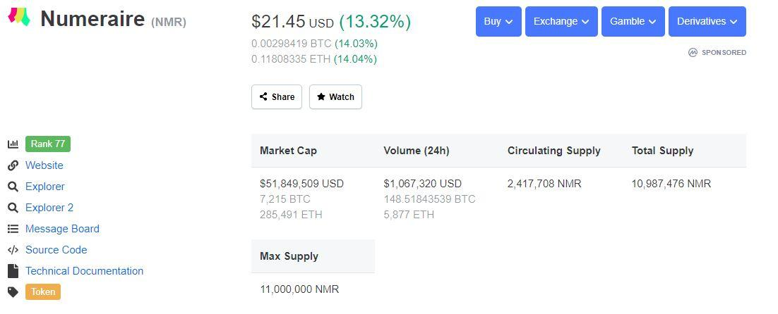 Numeraire Coinmarketcap April 19th - Numeraire (NMR) Looks Set to Retest its 2018 High of 400,000 Satoshis