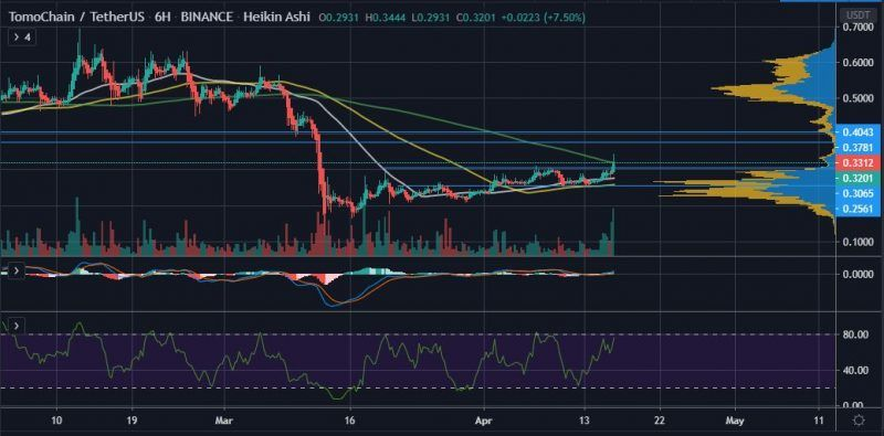 TOMOUSDT 6Hour Chart 16th April e1587051429956 - TomoChain (TOMO) Could Retest $0.40 in a Bullish Crypto Environment