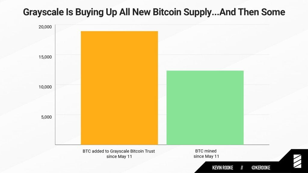 2 - Wall Street Is Buying Bitcoin Despite Goldman Sachs Warning