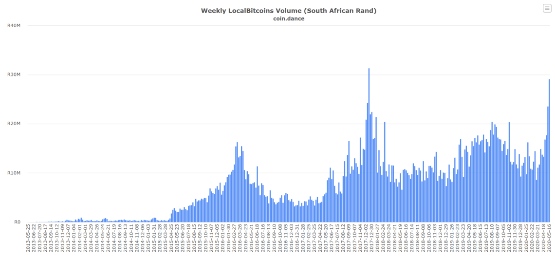 coin.dance rand - Bitcoin Trading Boost In South Africa – Transactions Double On LocalBitcoins; Bullish Indicators Ahead