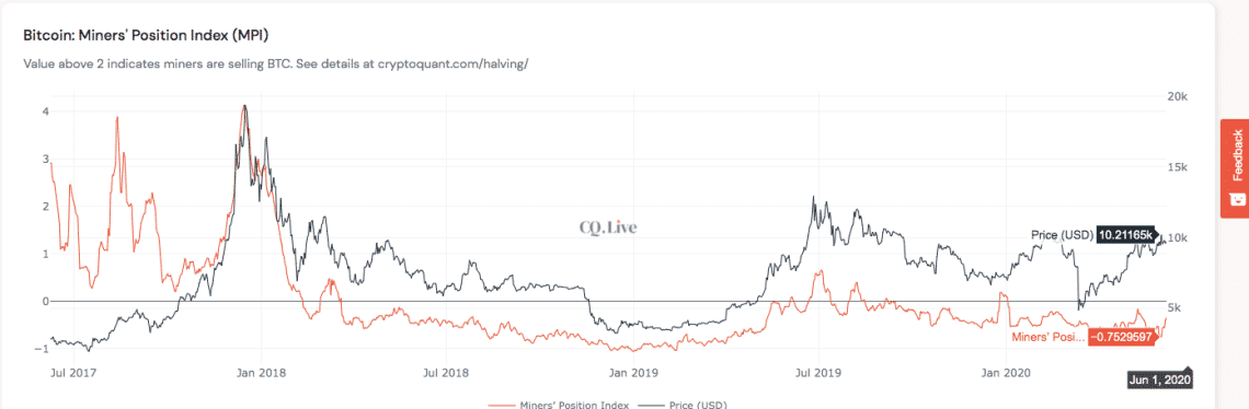 MPI - Bitcoin Miner Capitulation Is Over - BTC Is Re-Testing $10k Once More