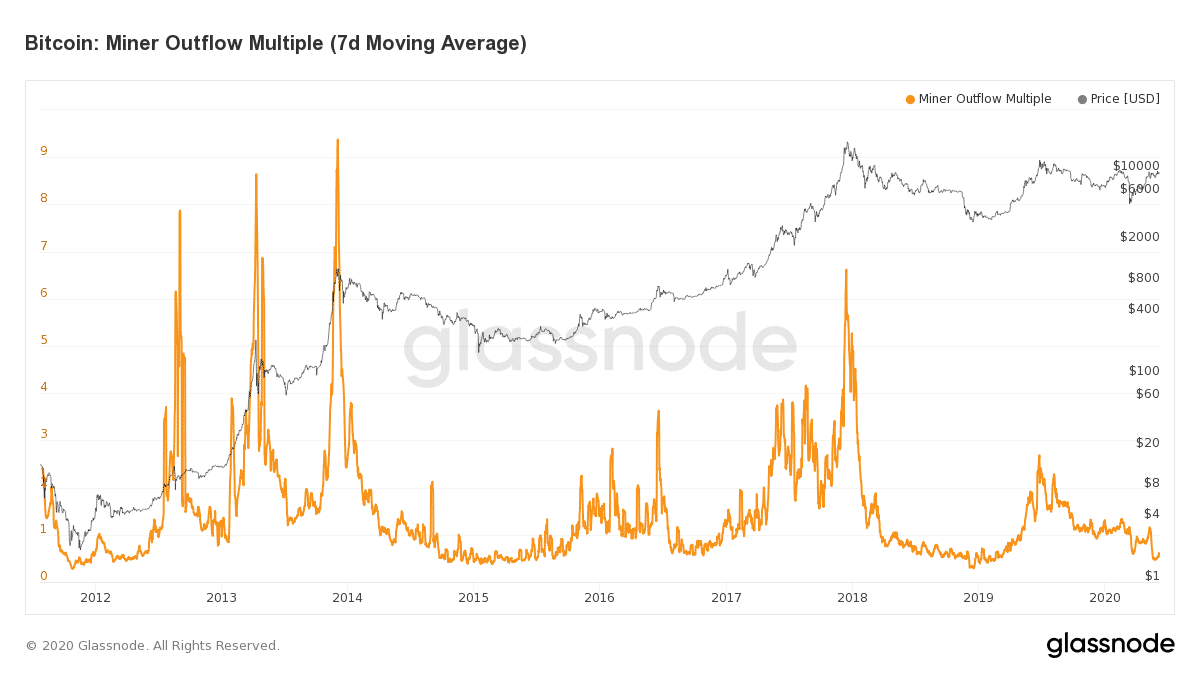 glassnode studio bitcoin miner outflow multiple 7 d moving average - Bitcoin Miner Capitulation Is Over - BTC Is Re-Testing $10k Once More