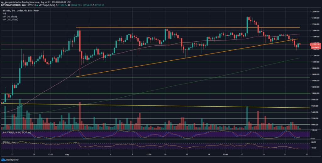 BTCUSD 4 hour chart. Source TradingView 1024x521 - Bitcoin Heads Towards $10,500 After Losing Vital Support Line