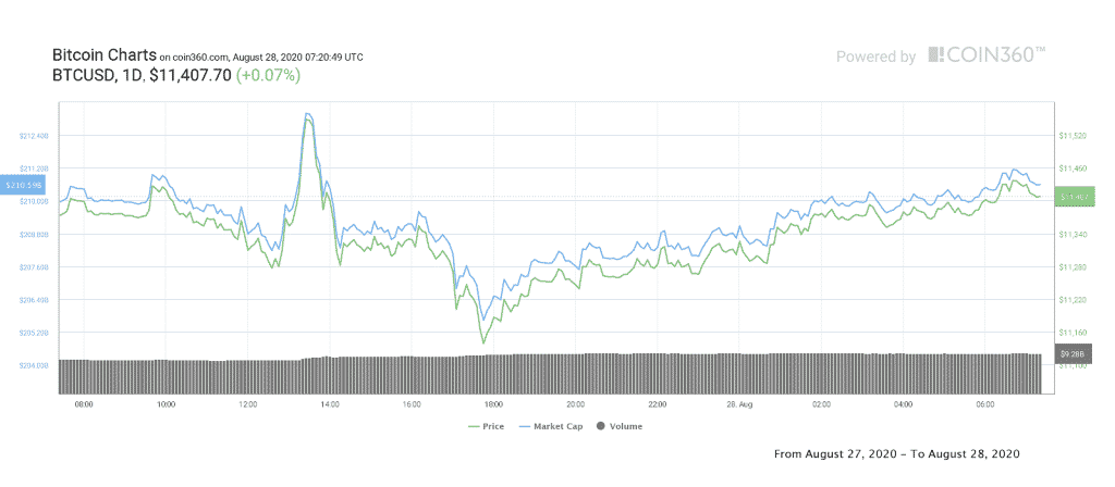 BTC USD 1 day chart. Source Coin360 1024x448 - Analyst Sees Bullish Signs for BTC