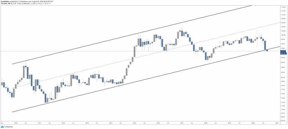 Bictoin 14 3 - Bitcoin to Rise to $14K as U.S. Dollar Goes Below Classic Support