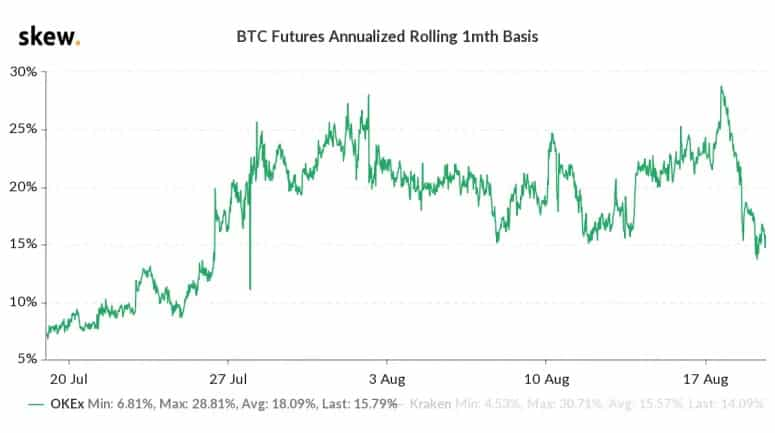 Bitcoin basis or futures premium on OKEx. Source Skew - Cash and Carry Strategy Dropout May Lead to Reduced Stablecoin Demand