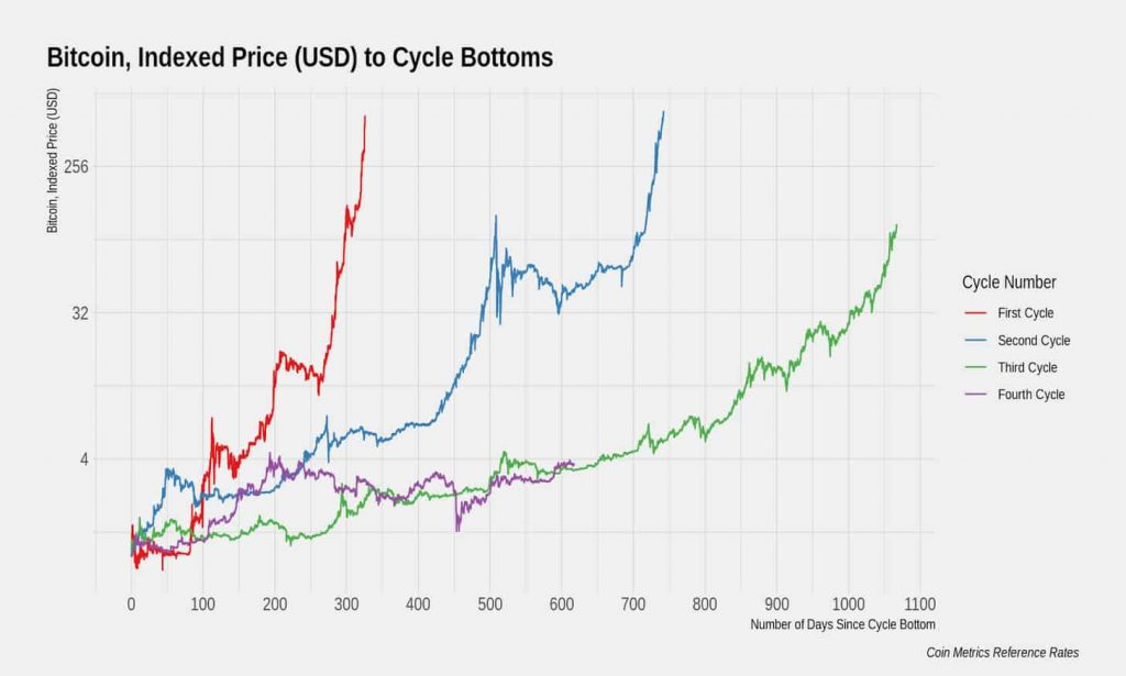 Bitcoin cycles. Source coinmetrics 1024x615 - Bitcoin Price Analysis - We're 600 Days Into the Current Bullish Cycle