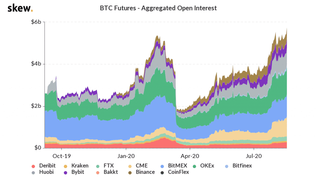 Bitcoin futures aggregate open interest 1 year chart. Source Skew 1024x572 - Bitcoin to Explode if it Passes the $13,000 Line, Trader Says
