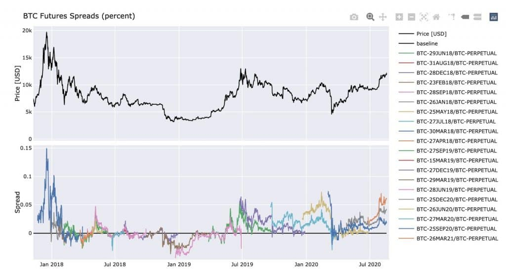 Bitcoin futures spreads since December 2017 launch. Source Twitter 1024x557 - Bitcoin to Explode if it Passes the $13,000 Line, Trader Says