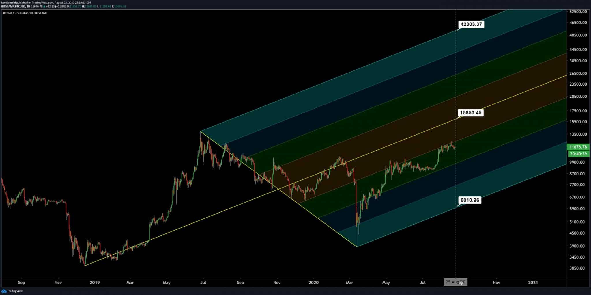 Bitcoin is approaching the Pitchfork median line in its running uptrend. Source TradingView.com Josh Olszewicz scaled - Bitcoin Predicted to Hit $15,800 in Medium-Term