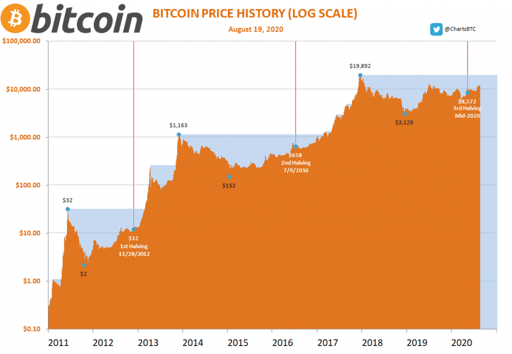 Bitcoin price chart with halving data. Source ChartsBTC Twitter 1024x709 - Bitcoin to Approach $340,000 if BTC Price Reiterates the 2016 Halving Cycle Model