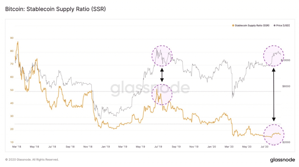 Bitcoin stablecoin supply ratio comparative chart. Source Glassnode  Twitter 1024x572 - Stablecoin Metric Suggests Bitcoin Price Will Surge as Investors Purchase BTC Positions