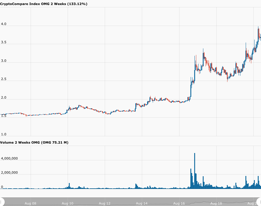 CC Chart OMGUSD Two Week on 20 Aug 2020 1 - OMG Network Now Supports Tether (USDT) Transactions