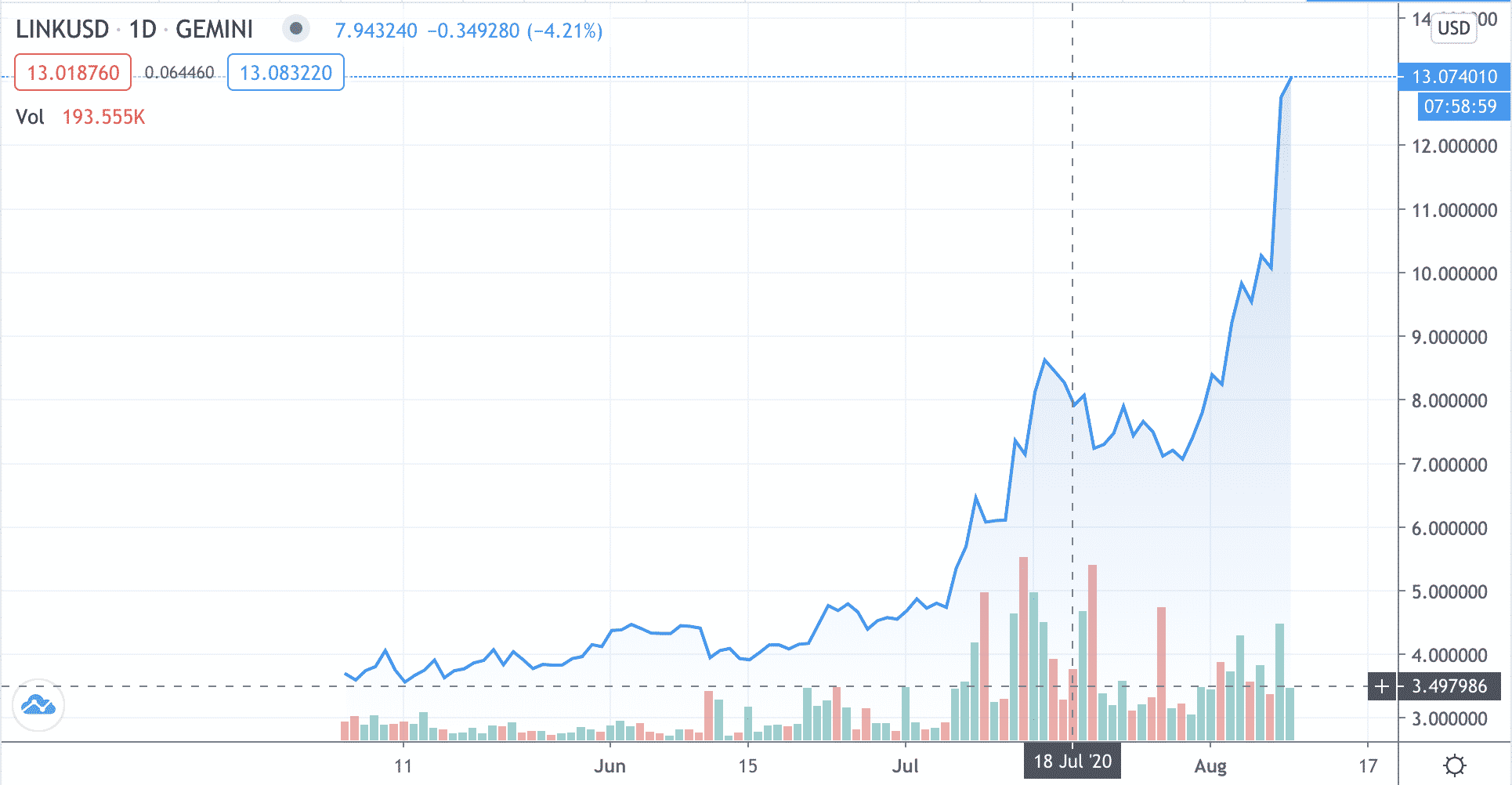 Chainlink Chart - Chainlink Registers All-Time High Price With 26 Percent Rise Within 24 Hours