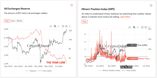 Crypto exchanges Bitcoin reserves and MPI chart. Source CryptoQuant - Bitcoin HODLing Sentiment Registers 3-Year High - A Bullish Sign