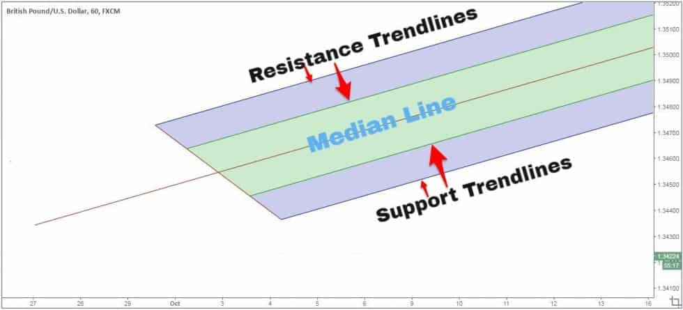 Illustration of an Andrews Pitchfork system. Source Trading Strategy Guides - Bitcoin Predicted to Hit $15,800 in Medium-Term