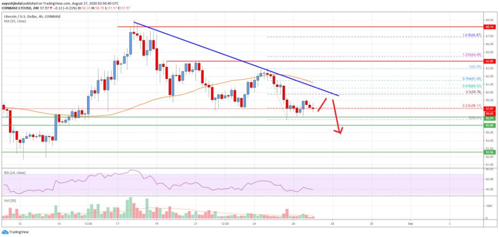 Litecoin price aug 27 1024x486 - Litecoin (LTC) Price Analysis - Trading in a Bearish Zone