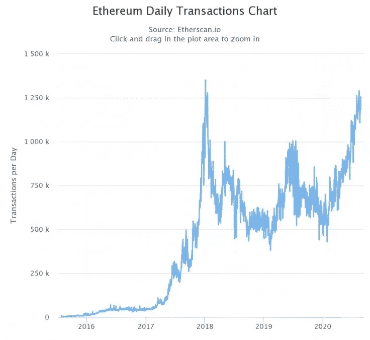 The daily transactions chart of Ethereum. Source Etherscan.io  - On-chain Data Suggests Altcoins are Overinflated in Comparison to BTC and ETH