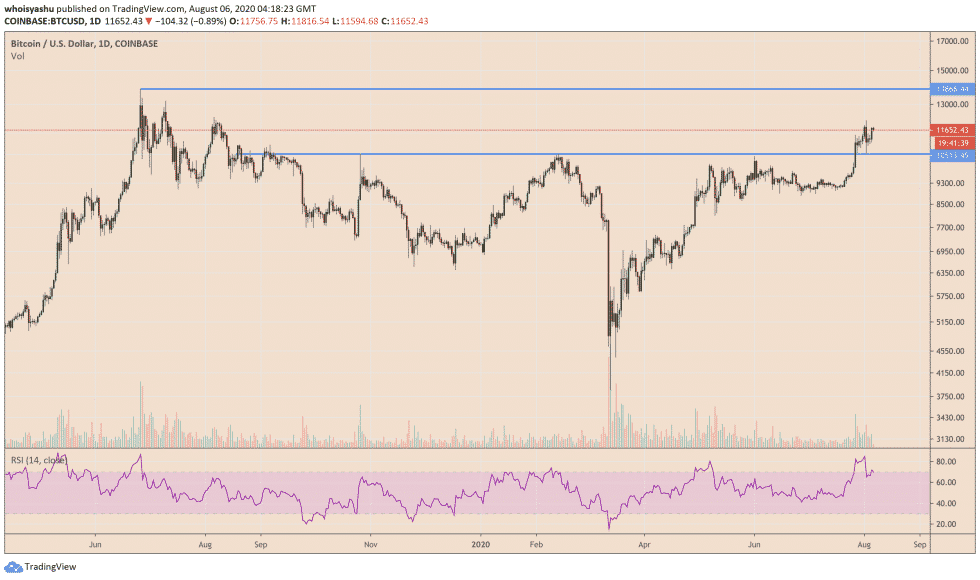 bitcoin 14 1 - Bitcoin to Rise to $14K as U.S. Dollar Goes Below Classic Support