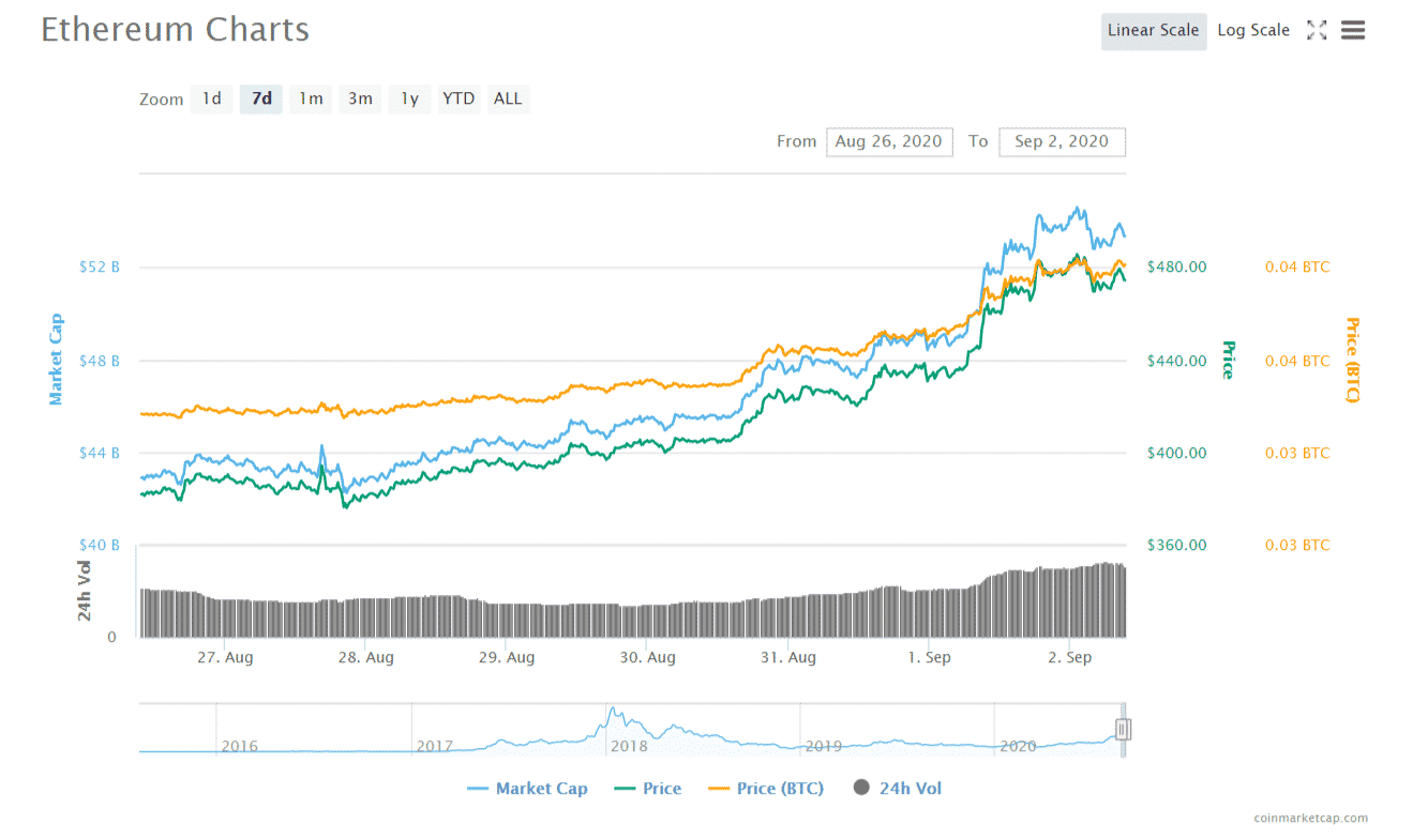 FireShot Capture 114 Ethereum ETH price charts market cap and other metrics CoinMar  coinmarketcap.com  - Ethereum Is Eating Bitcoin, Forbes Says - ETH Is Up By Over 300% in 2020 Amidst DeFi Craze