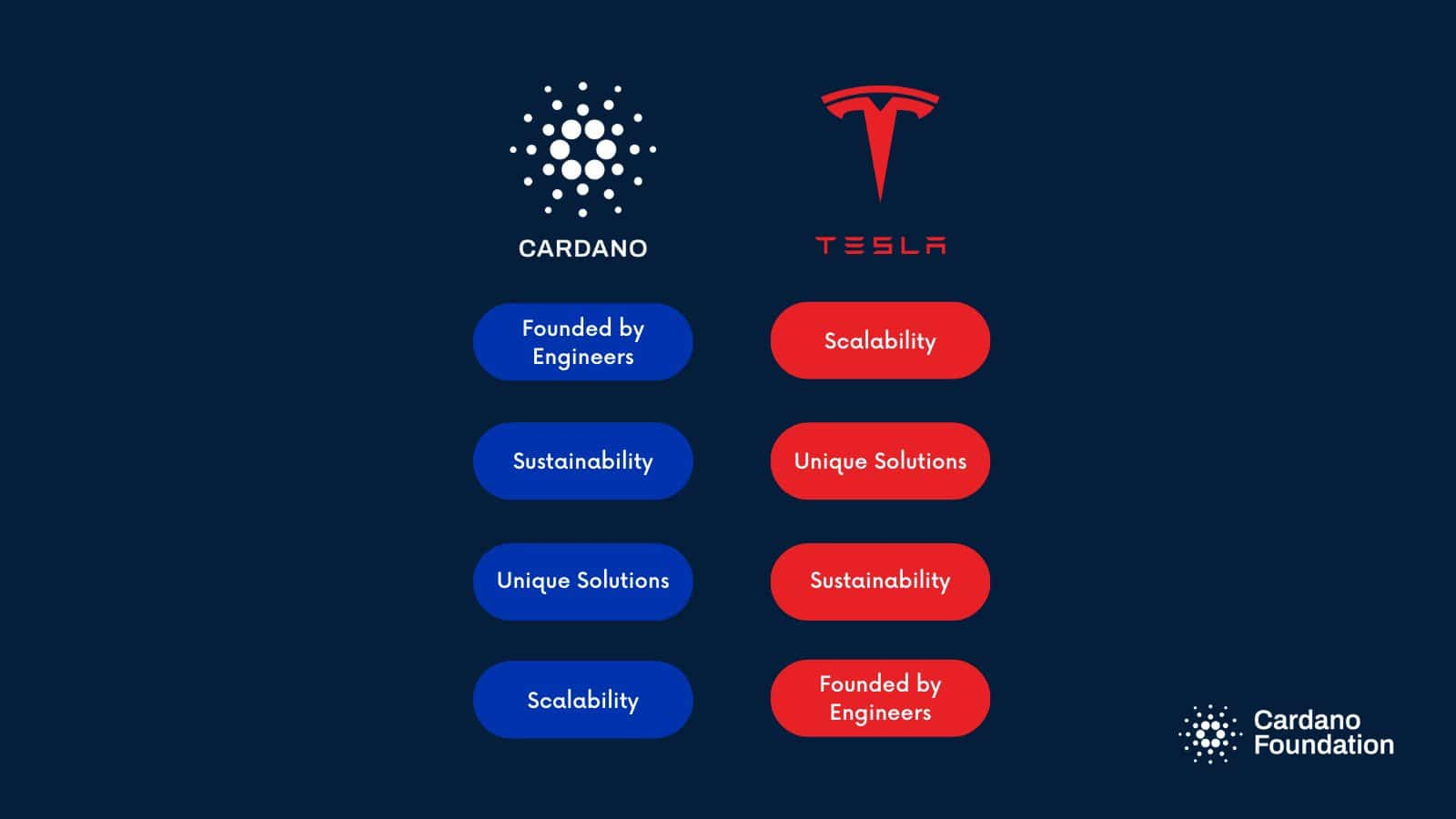 Cardano Hints At Wanting A Partnership With Tesla | CryptoGazette - Cryptocurrency News